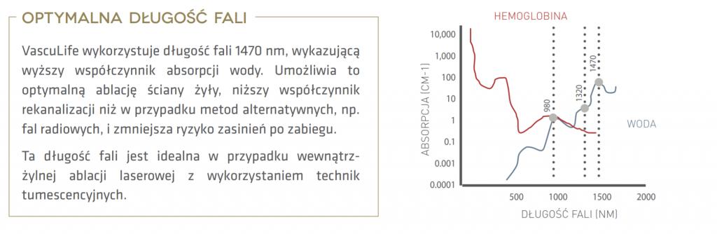 spektrum lasera do EVLT